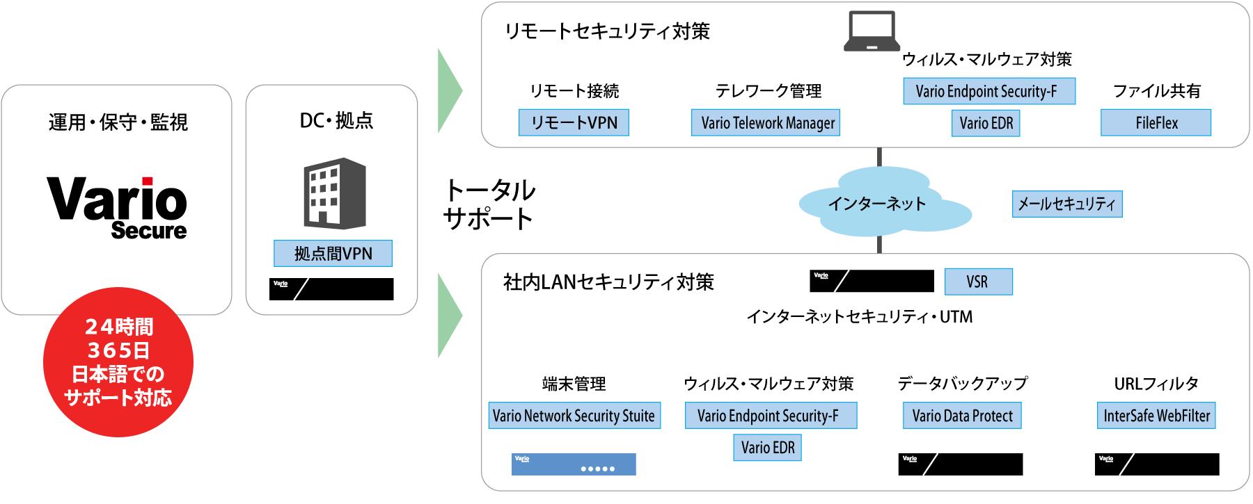 service_map_soudan